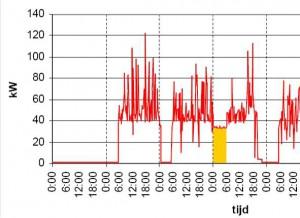 monitoring_dagverloop_NIEUW_uitsnede